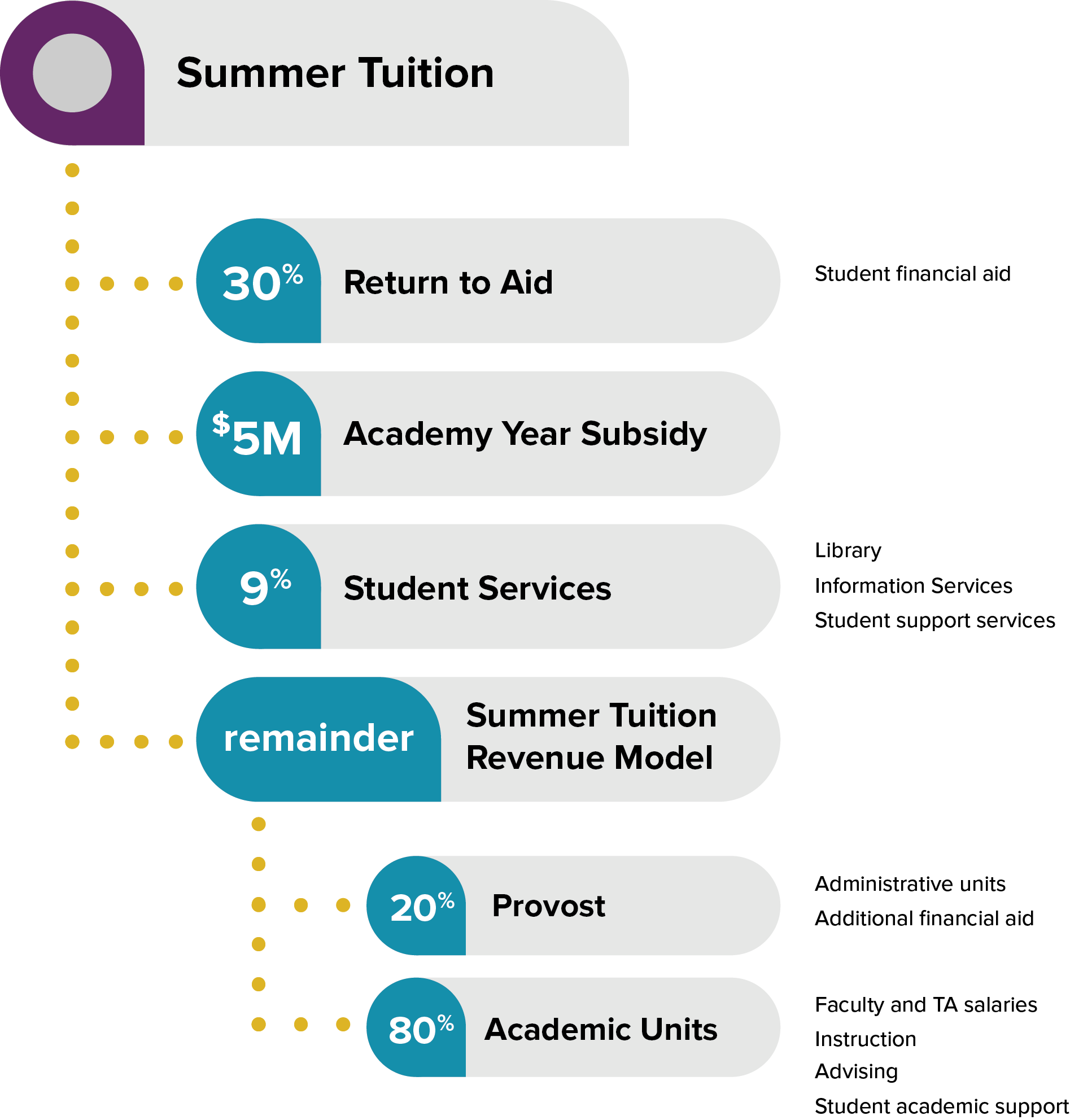 Diagram for incentive-based budget model for summer tuition, as described on the webpage
