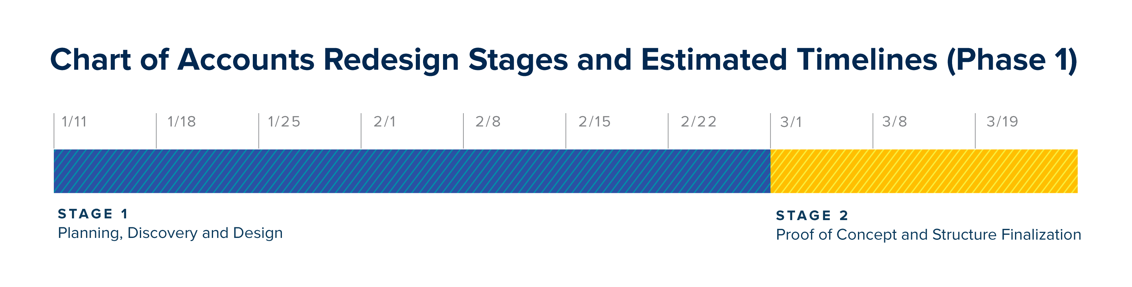 Chart of Accounts Redesign Stages and Estimated Timelines (Phase 1). Stage 1: planning, discovery and design starts January 11th and goes until February 22. Stage 2: proof of concept and structure finalization starts on March 3 and goes until March 19.